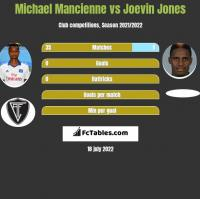 Michael Mancienne vs Joevin Jones h2h player stats