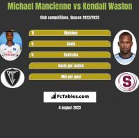 Michael Mancienne vs Kendall Waston h2h player stats