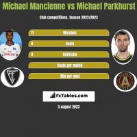 Michael Mancienne vs Michael Parkhurst h2h player stats