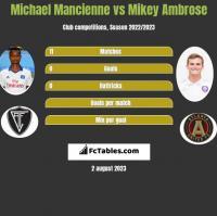 Michael Mancienne vs Mikey Ambrose h2h player stats