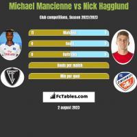 Michael Mancienne vs Nick Hagglund h2h player stats