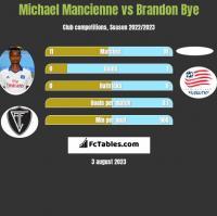 Michael Mancienne vs Brandon Bye h2h player stats