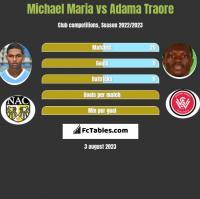 Michael Maria vs Adama Traore h2h player stats