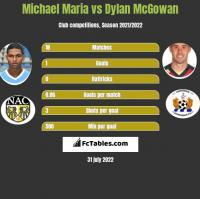 Michael Maria vs Dylan McGowan h2h player stats