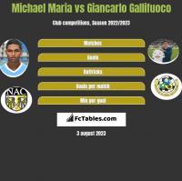 Michael Maria vs Giancarlo Gallifuoco h2h player stats