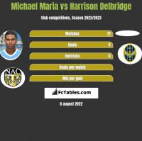 Michael Maria vs Harrison Delbridge h2h player stats