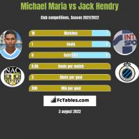 Michael Maria vs Jack Hendry h2h player stats