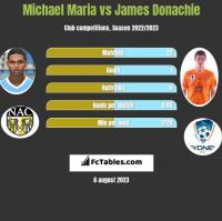 Michael Maria vs James Donachie h2h player stats