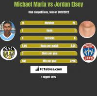 Michael Maria vs Jordan Elsey h2h player stats