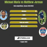 Michael Maria vs Matthew Jurman h2h player stats