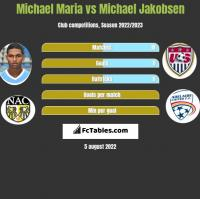 Michael Maria vs Michael Jakobsen h2h player stats