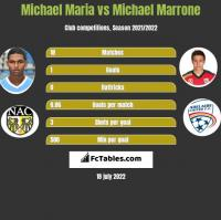 Michael Maria vs Michael Marrone h2h player stats