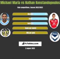 Michael Maria vs Nathan Konstandopoulos h2h player stats
