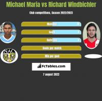 Michael Maria vs Richard Windbichler h2h player stats