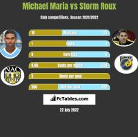 Michael Maria vs Storm Roux h2h player stats