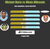 Michael Maria vs Nikola Mileusnic h2h player stats