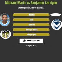 Michael Maria vs Benjamin Carrigan h2h player stats