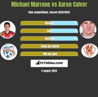 Michael Marrone vs Aaron Calver h2h player stats