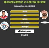 Michael Marrone vs Andrew Durante h2h player stats