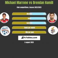 Michael Marrone vs Brendan Hamill h2h player stats