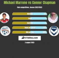 Michael Marrone vs Connor Chapman h2h player stats