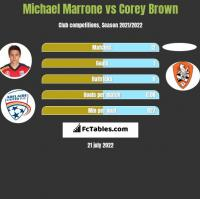 Michael Marrone vs Corey Brown h2h player stats