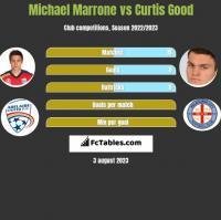 Michael Marrone vs Curtis Good h2h player stats