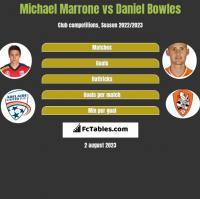 Michael Marrone vs Daniel Bowles h2h player stats