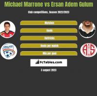 Michael Marrone vs Ersan Adem Gulum h2h player stats
