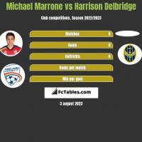 Michael Marrone vs Harrison Delbridge h2h player stats