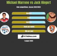 Michael Marrone vs Jack Hingert h2h player stats