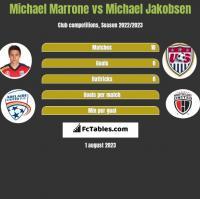 Michael Marrone vs Michael Jakobsen h2h player stats