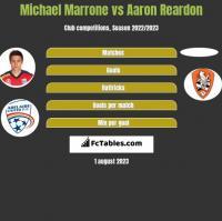 Michael Marrone vs Aaron Reardon h2h player stats
