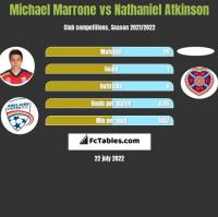 Michael Marrone vs Nathaniel Atkinson h2h player stats