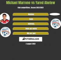 Michael Marrone vs Yared Abetew h2h player stats