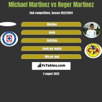 Michael Martinez vs Roger Martinez h2h player stats