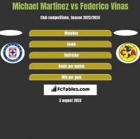 Michael Martinez vs Federico Vinas h2h player stats