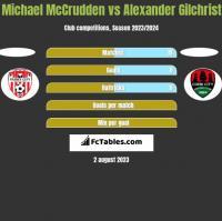 Michael McCrudden vs Alexander Gilchrist h2h player stats