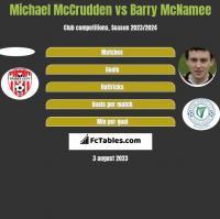 Michael McCrudden vs Barry McNamee h2h player stats