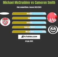 Michael McCrudden vs Cameron Smith h2h player stats