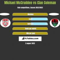 Michael McCrudden vs Cian Coleman h2h player stats
