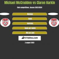 Michael McCrudden vs Ciaron Harkin h2h player stats