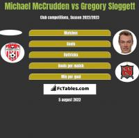 Michael McCrudden vs Gregory Sloggett h2h player stats