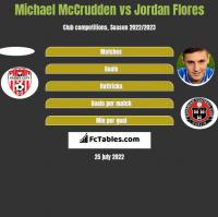 Michael McCrudden vs Jordan Flores h2h player stats
