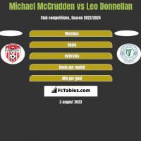 Michael McCrudden vs Leo Donnellan h2h player stats