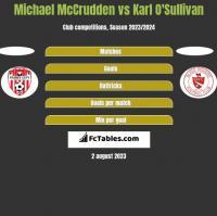 Michael McCrudden vs Karl O'Sullivan h2h player stats