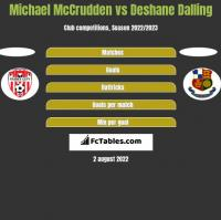 Michael McCrudden vs Deshane Dalling h2h player stats
