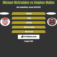 Michael McCrudden vs Stephen Mallon h2h player stats