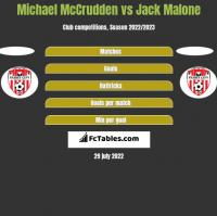 Michael McCrudden vs Jack Malone h2h player stats