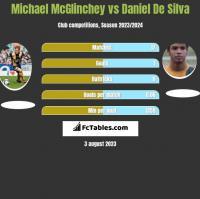 Michael McGlinchey vs Daniel De Silva h2h player stats